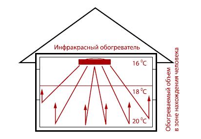 Инфракрасные обогреватели zilon